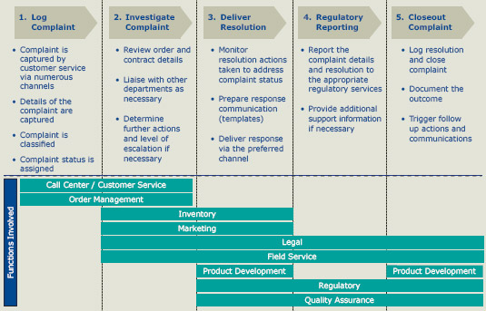 four basic activities comprise management process List and explain the four basic functions of management planninginvolves the process of defining four basic function management and.